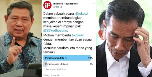 Telak! Survei Warganet: 92% Sebut Era SBY Lebih Baik Dibanding Era Jokowi