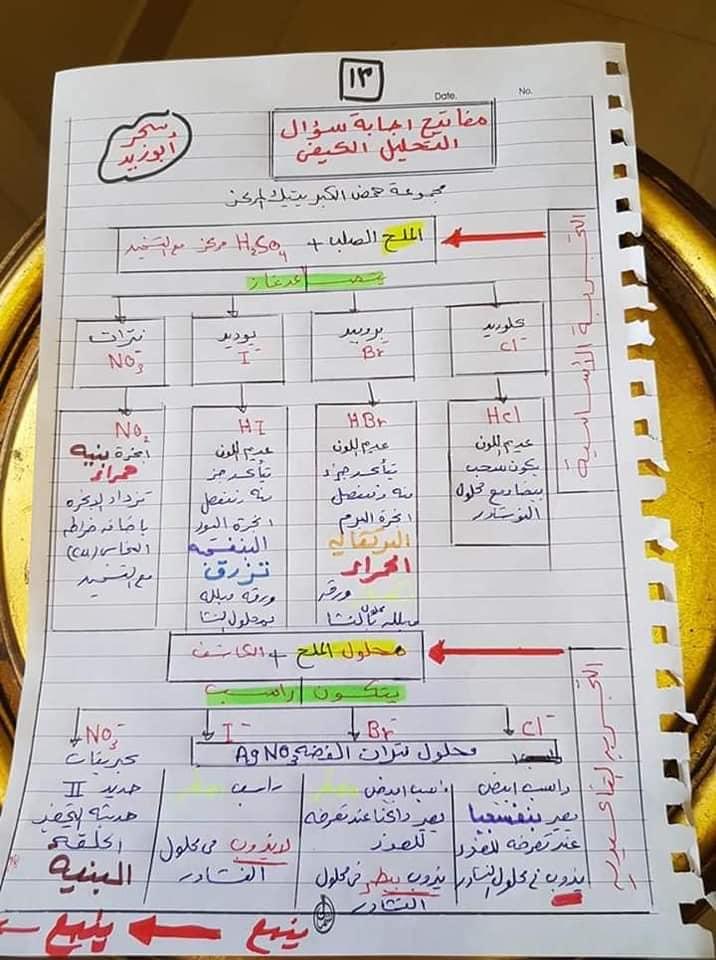 مفاتيح اجابه سؤال التحليل الكيميائي الكيفي للصف الثالث الثانوي أ/ سحر أبو زيد 13