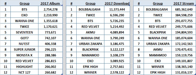 Sales] Korean Groups: 2017 Cumulative Sales - Charts and Sales