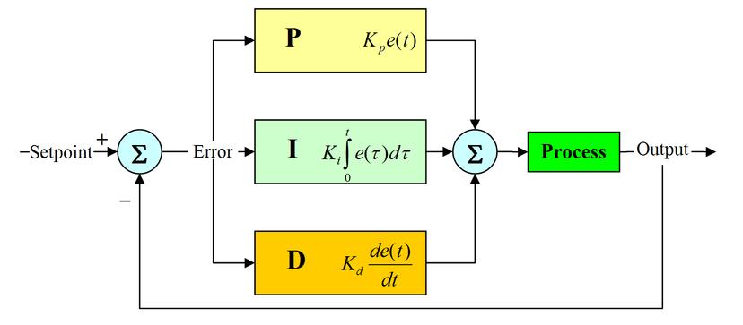 Ringkasan Dasar - Dasar PID (Proportional Integral ...
