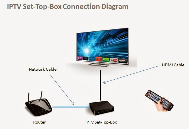 IPTV Set-Top-Box Connection Diagram | IPTV - Your Alternative to