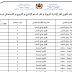 نتائج و تعيينات خريجي مراكز التكوين 2018