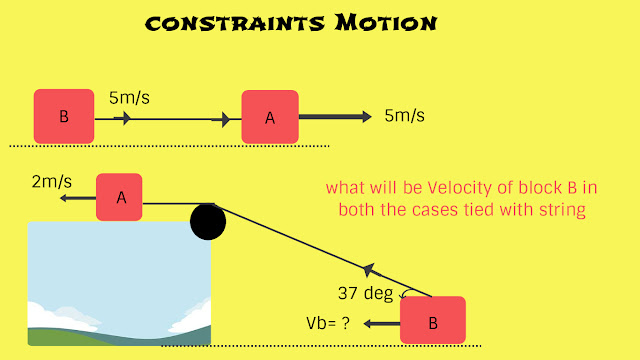 Motion with constraints concept,Motion,motion example,motion concept