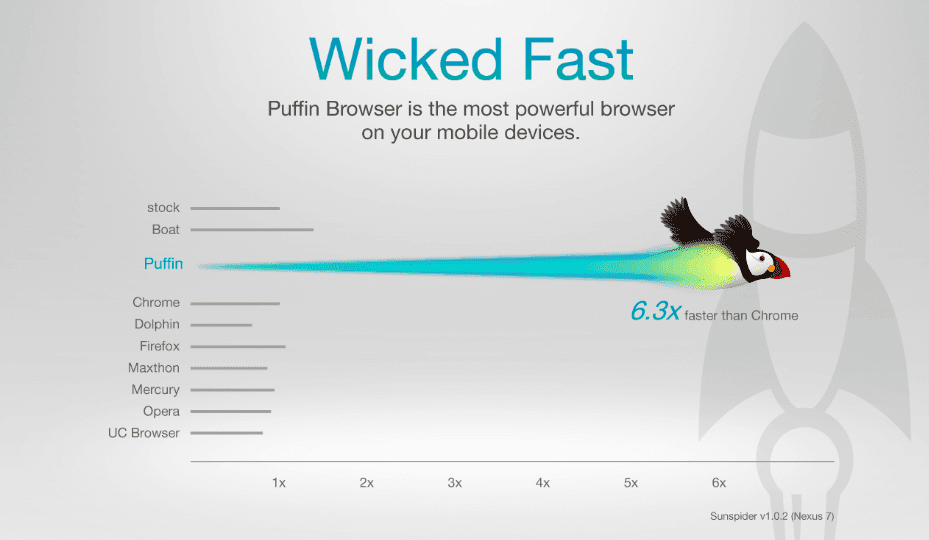 Puffin Browser Speed Comparison