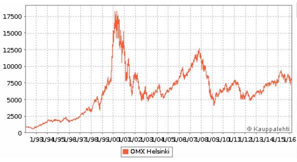 Omx Indeksi