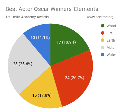 Best Actor Oscar Winners' Elements