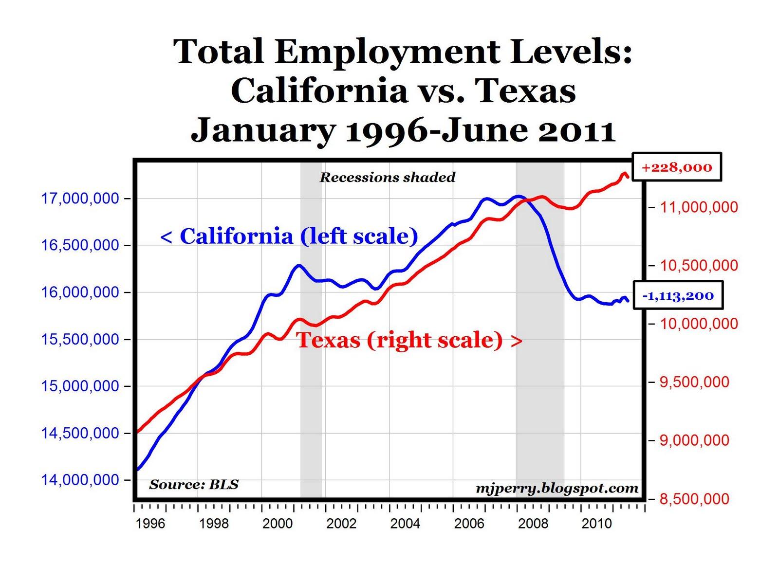Carpem Chart Of The Day Texas Jobs Vs California Jobs