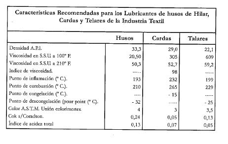 CARACTERISTICAS PARA LUBRICANTES DE HUSOS DE HILAR INDUSTRIA TEXTIL