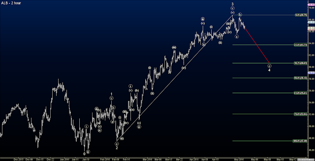 Elliott Wave Options Signals Short ALB