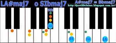 acorde de piano chord séptima mayor LA#7+ o SIb7+ = LA#7M = SIb7M