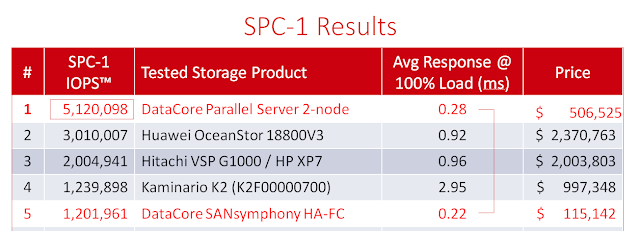 DataCore drops performance bombshell; Benchmark blows record to hell and gone