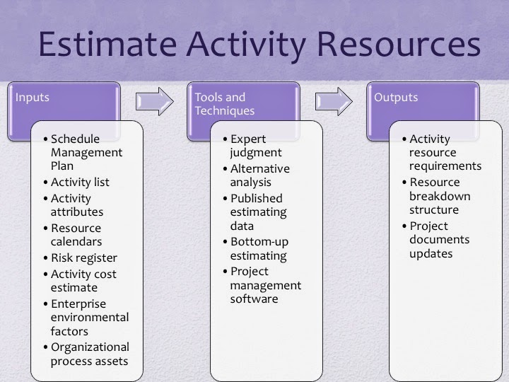PMP Study guide Project Time Management - Estimate Activity Resources