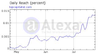 график роста Alexa