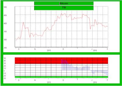 overbought en oversold situaties in een grafiek zichtbaar maken met de TSI
