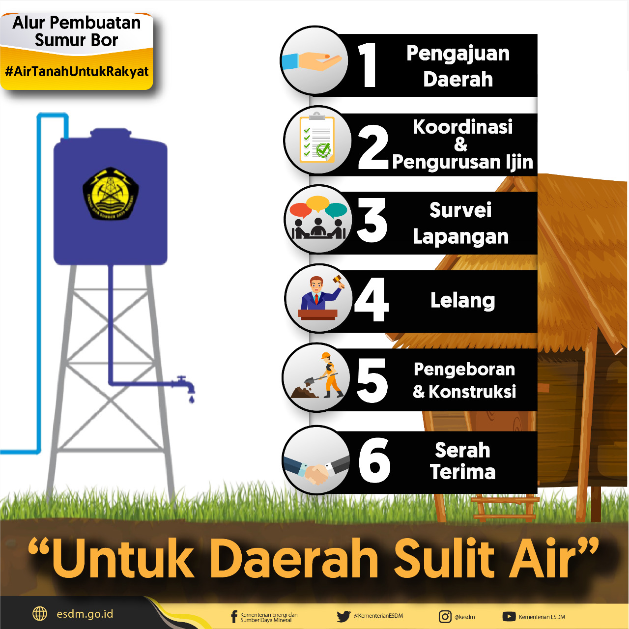 Daerah Tertinggal Sulit Air