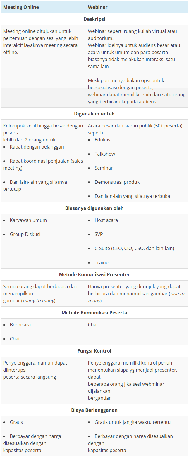 Perbedaan Webinar dan Meeting Online