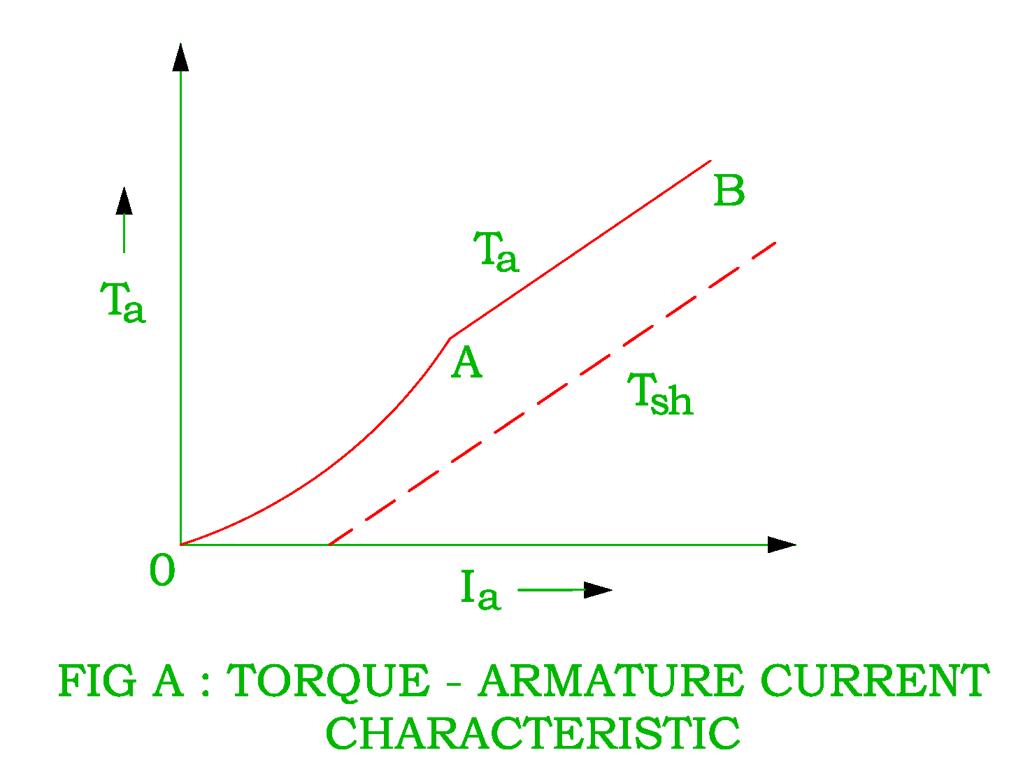 hight resolution of torque armature current characteristic of dc series motor