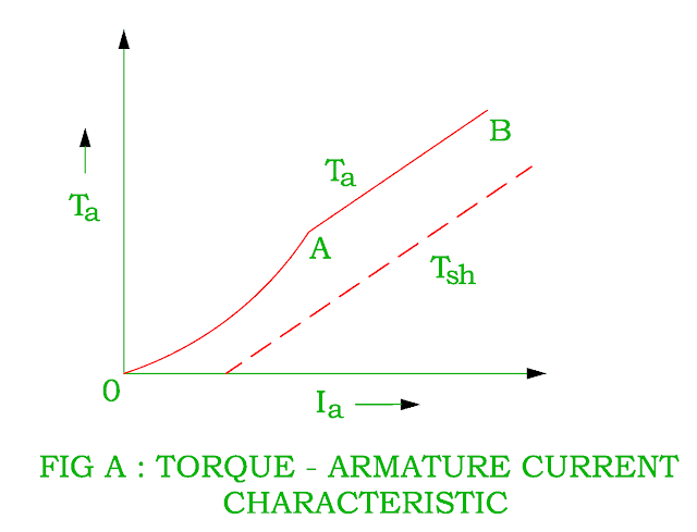 torque-armature-current-characteristic-of-dc-series-motor.png