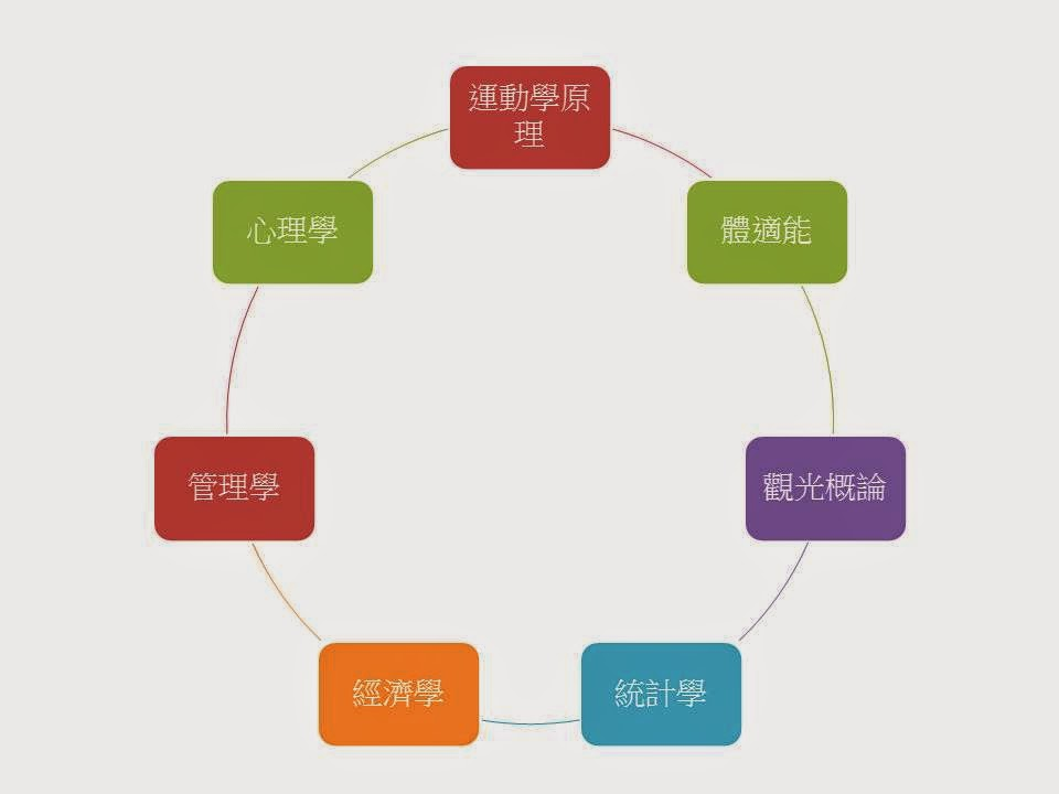 Learning & Reading: 系所資源查找-遊憩運動學群