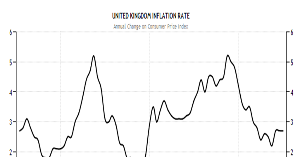 Economics in the UAE: Unit 2: Trends in inflation