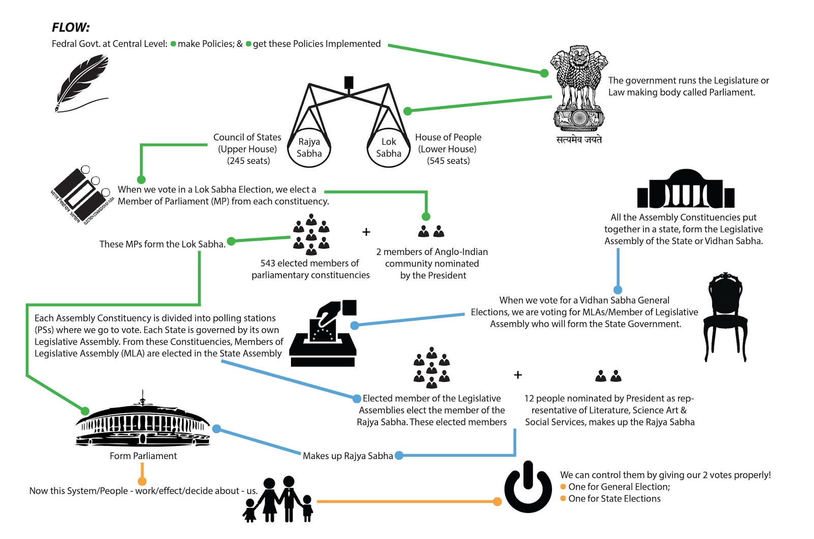 Election System Of India Parliamentary System Of India
