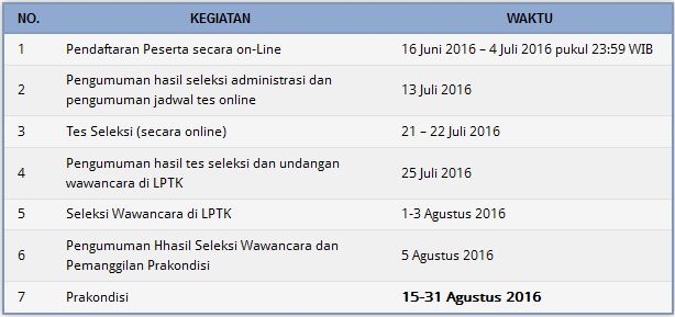 Jadwal Penting Pendaftaran SM-3T Angkatan V 2016