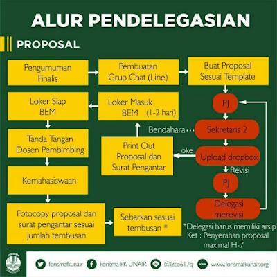 Alur Pendelegasian Proposal, Lpj, Surat ijin, dan Kompetisi