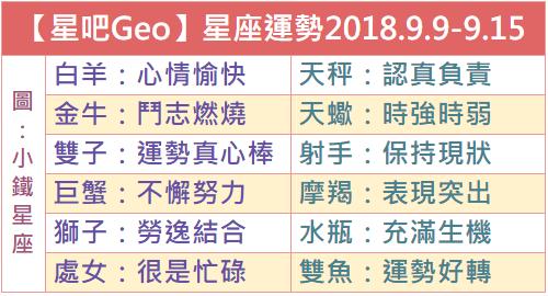 【星吧Geo】一週星座運勢2018.9.9-9.15