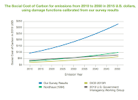 Social cost of carbon 2010-2050 (Credit: cleantechnica.com) Click to Enlarge.