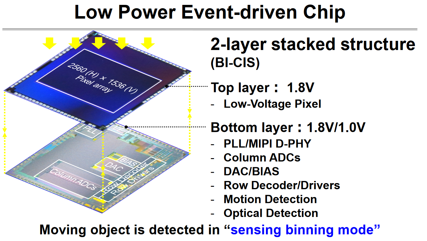 Image Sensors World February 2018 Driving Laser Diodes Comparing Discrete Vs Integrated Circuits Ee Eetimes Junko Yoshida Publishes A Review Of Isscc Sensor Session Covering Sony Motion Detecting Event Driven