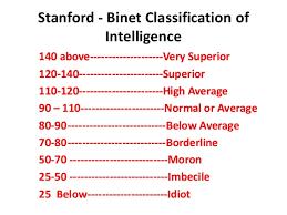 IQ score of 180