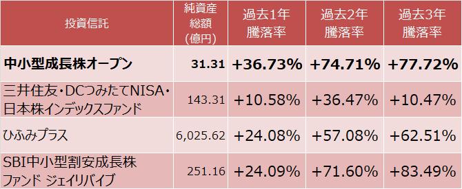 中小型成長株オープン、三井住友・DCつみたてNISA・日本株インデックスファンド、ひふみプラス、SBI中小型割安成長株ファンド ジェイリバイブの成績比較表