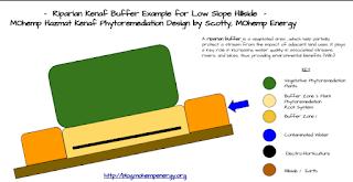 MOhemp Hazmat Phytoremediation Riparian Buffer Diagram