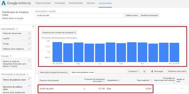 El volumen de búsquedas de las keywords principales es la primera cosa que debe hacer un afiliado para empezar a definir su mercado Objetivo