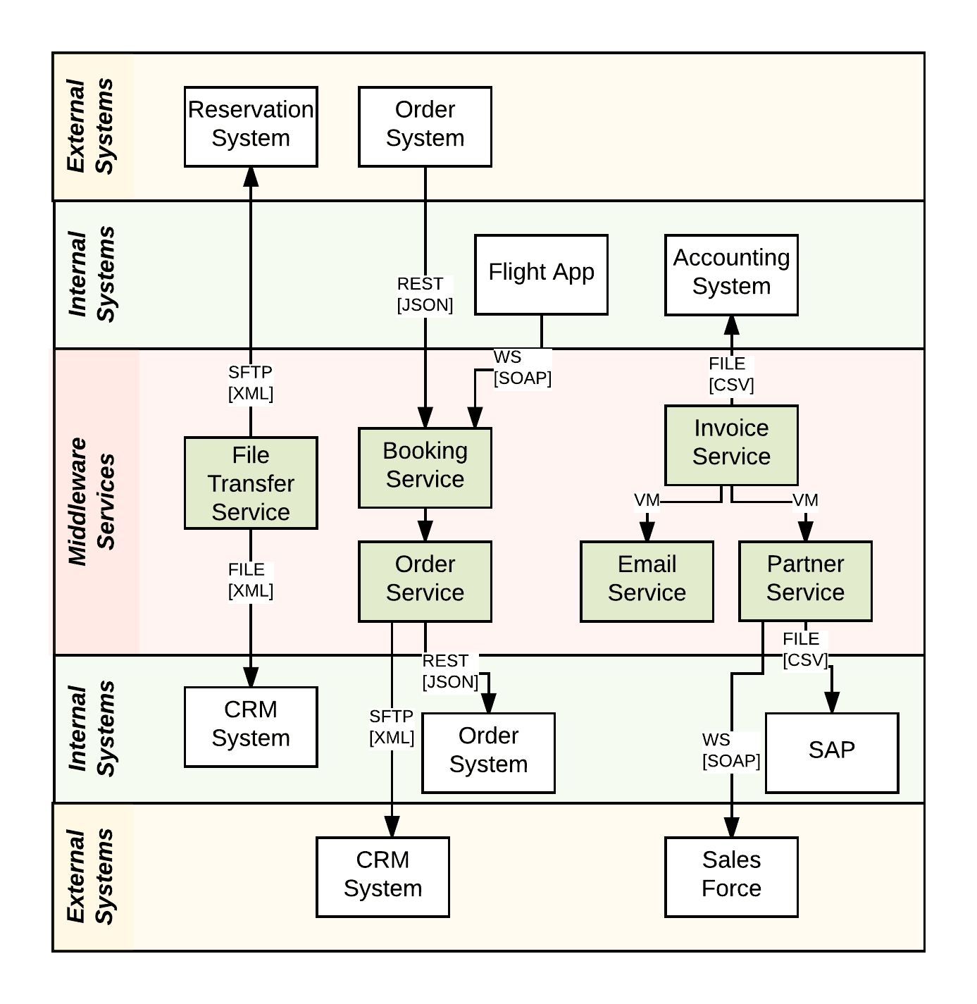 hight resolution of system context diagram
