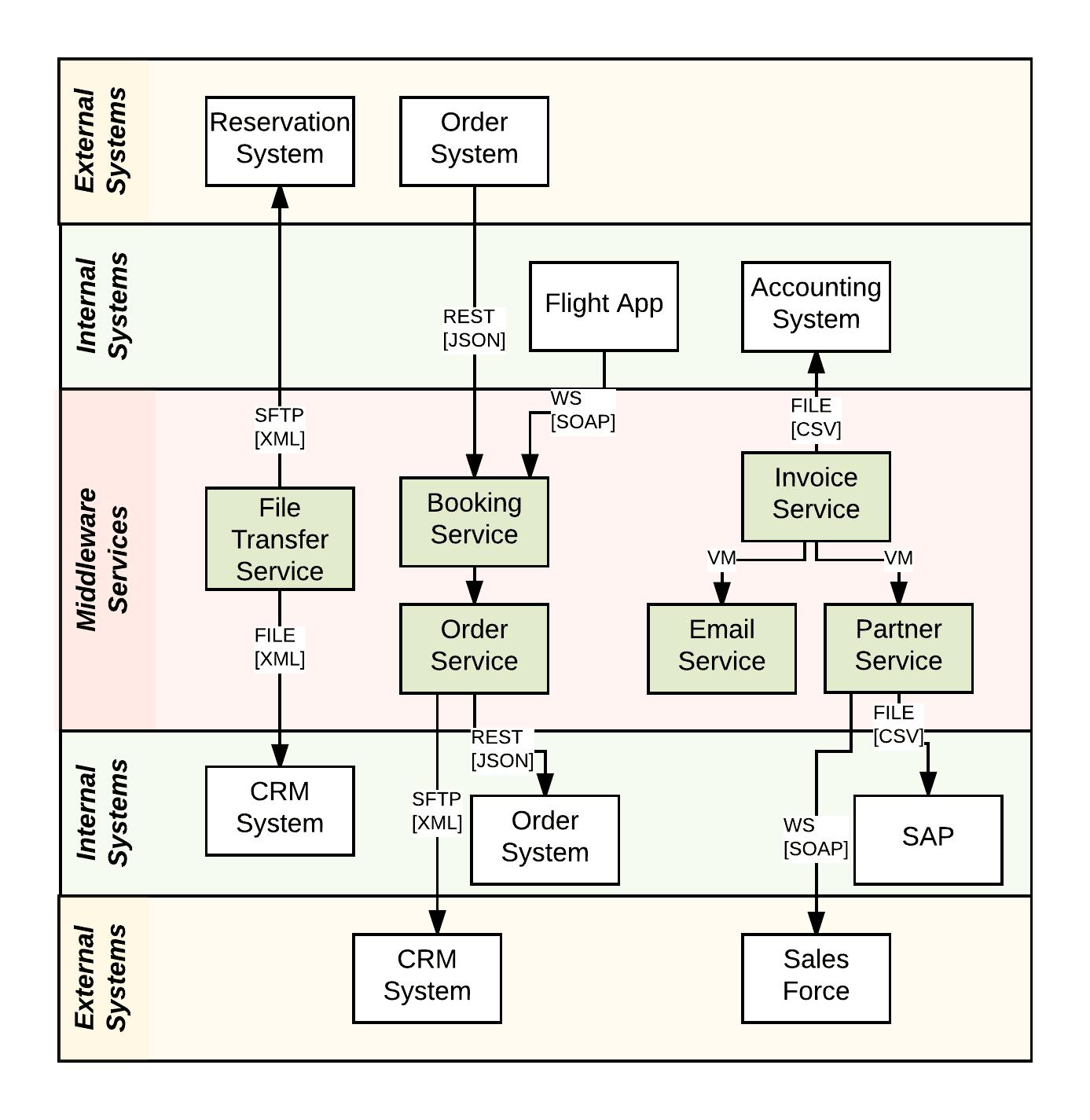 Visualizing Integration Applications  DZone Integration