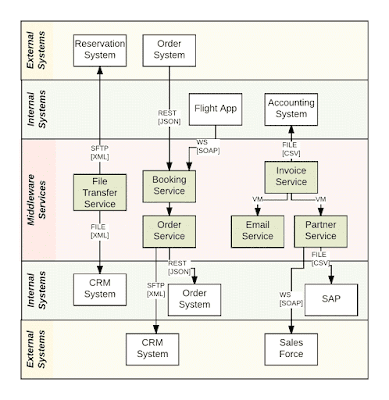 System Context Diagram