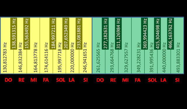 Octavas 3 y 4. En cada nota/tecla podemos ver su frecuencia de vibración