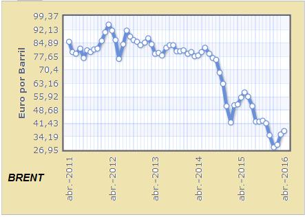 petroleo brent de 2011 a 2015