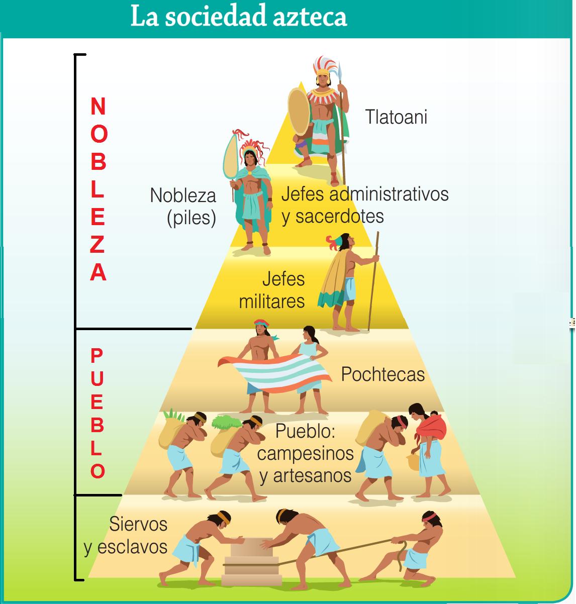quienes fueron los aztecas