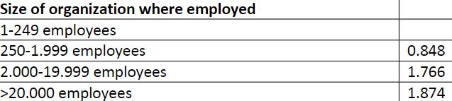 図:脳卒中後の復職可能性と従業員規模