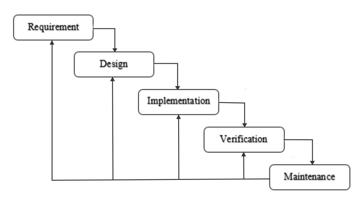 Metode waterfall definisi tahapan kelebihan dan kekurangan tahapan metode waterfall ccuart Choice Image