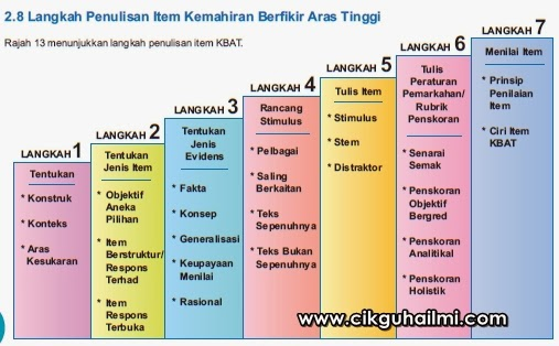 Download Buku Pentaksiran Kbat 2014