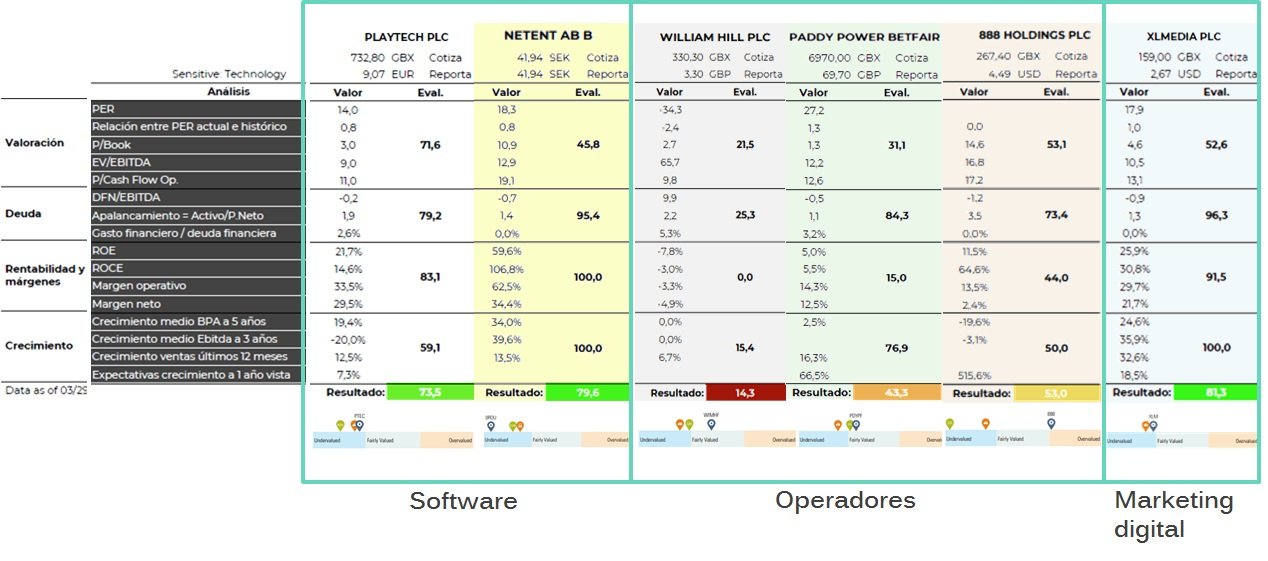 Análisis fundamental de XLMedia, Playtech, juego online