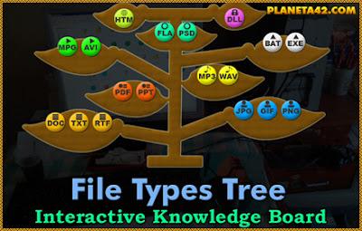 Дърво на Видовете Файлове игра