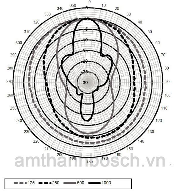 Sơ đồ cực ngang loa cột LA1‑UW36-x1 (tần số cao)