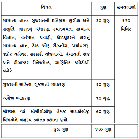 GSSSB Probation Officer Written Examination, 2016