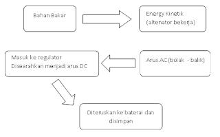 sistem komponen mesin mobil: sistem pengisian baterai  #3