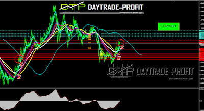 Outlook and forecast for 3 major pairs against the dollar in the Forex markets