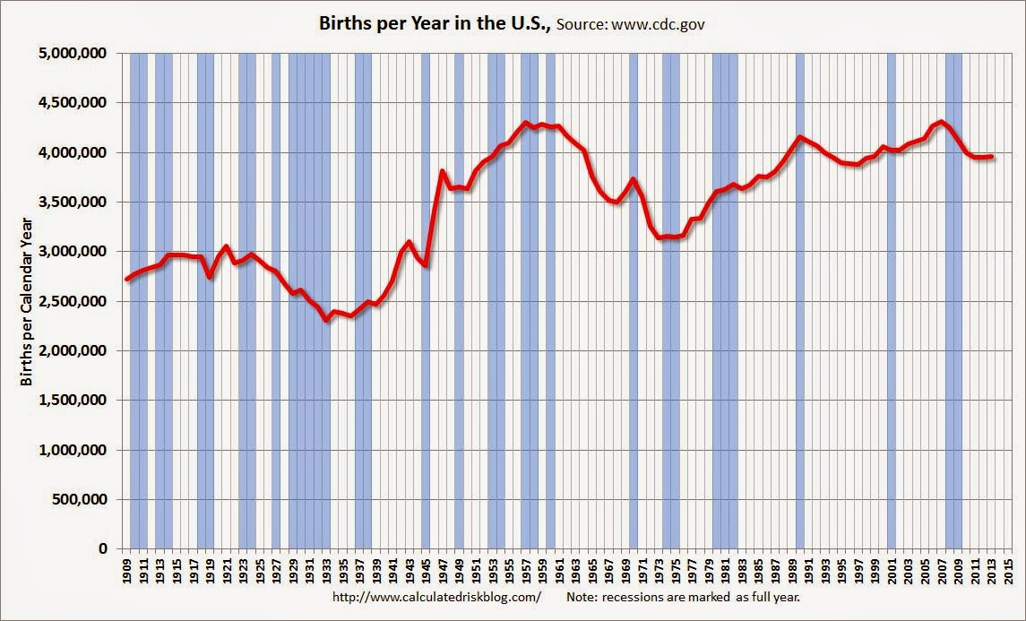 calculated risk: u.s. births increased in 2013 after declining for